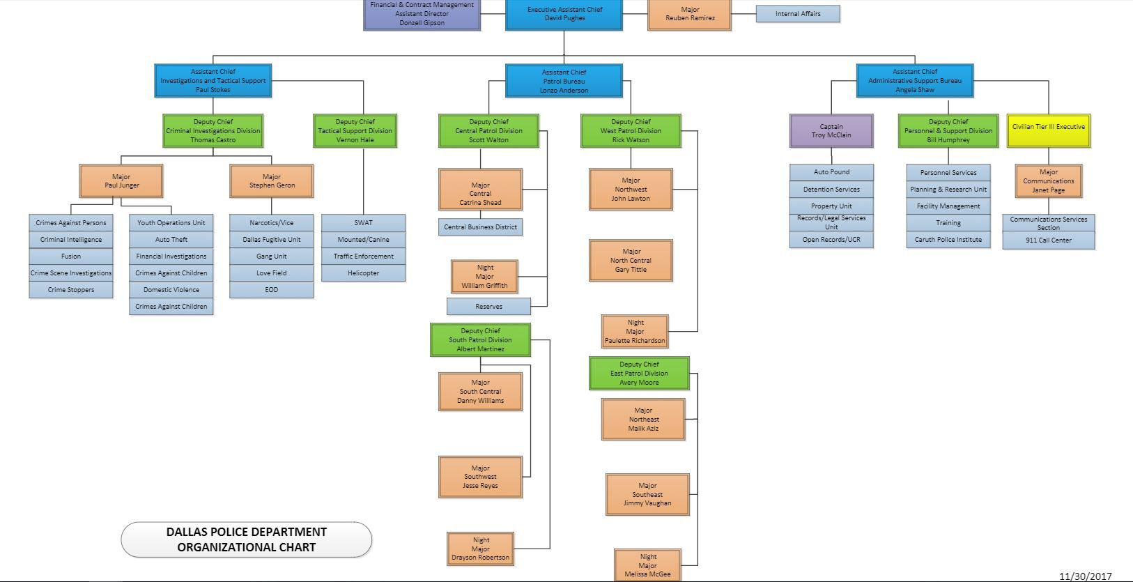 The new organization chart that was released Thursday