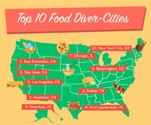 Dallas is the fourth-most diverse dining city in the U.S., according to a study by Trulia.