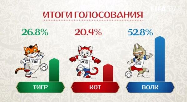 Hubo tres finalistas. Un lobo, un gato y un tigre. Foto YouTube