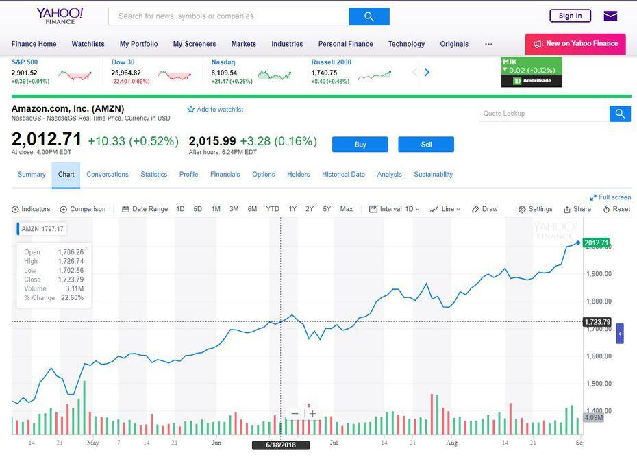 Amazon's stock price is moving the company toward a new market cap milestone of $1 trillion.