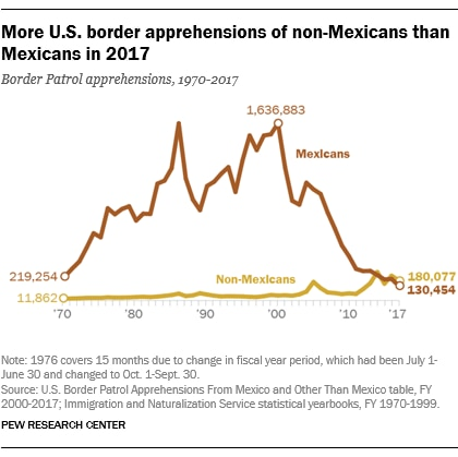 Source: http://www.pewresearch.org/fact-tank/2018/12/03/what-we-know-about-illegal-immigration-from-mexico/ft18-12-03mexicoillegalimmigrationapprehensionsfinal/