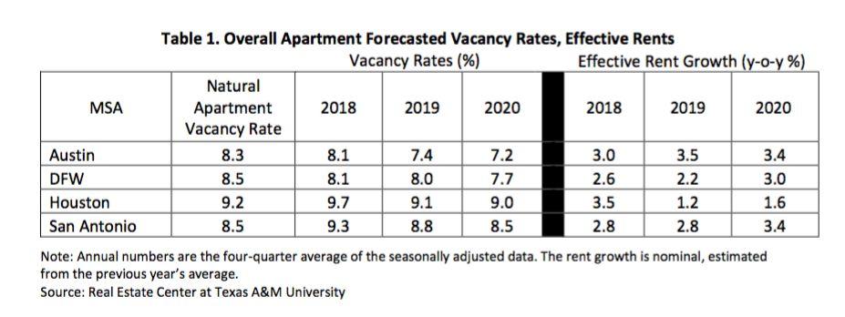 2020 Apartment Forecast for Major Texas Metro Areas