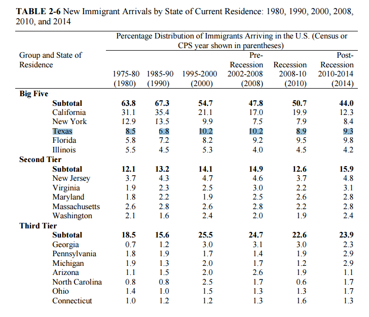 "From ""The Economic and Fiscal Consequences of Immigration"""