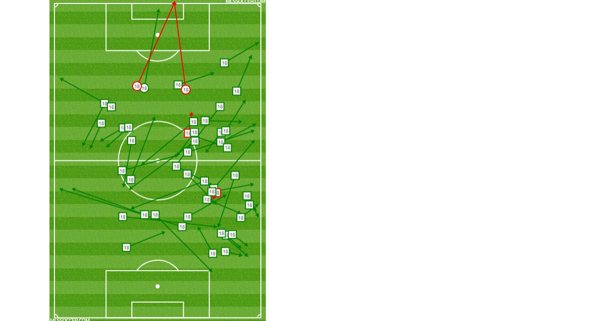 Brandon Servania's passing and shooting chart against Houston Dynamo. (8-25-19)