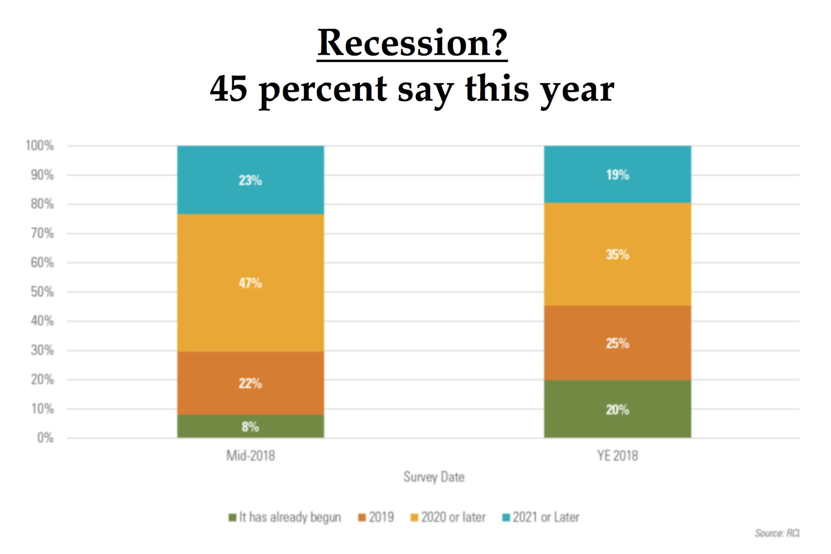 The number of real estate execs who see a recession in the works has increased in recent months.
