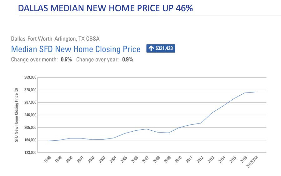 High labor costs have contributed to the run up in new home prices in North Texas.