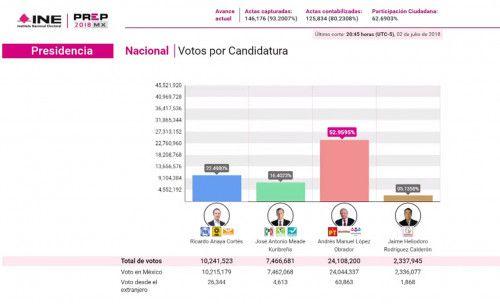 Foto de pantalla de la transmisión del Programa de Resultados Electorales Preliminares en la página de Facebook del INE. Estos resultados fueron transmitidos el lunes a las 8 p.m.