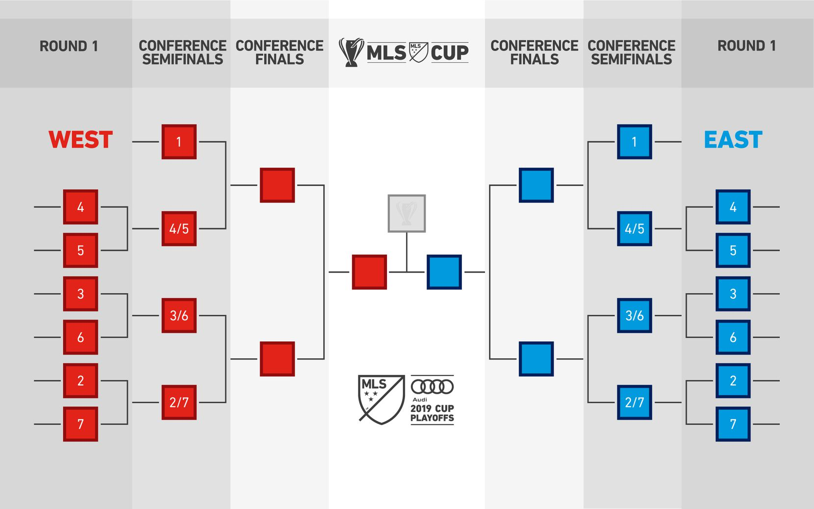 The new bracket for the 2019 MLS Cup Playoffs
