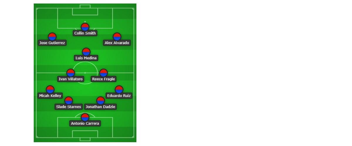 FC Dallas U17 starting XI vs Houston Dynamo. (9-1-19)