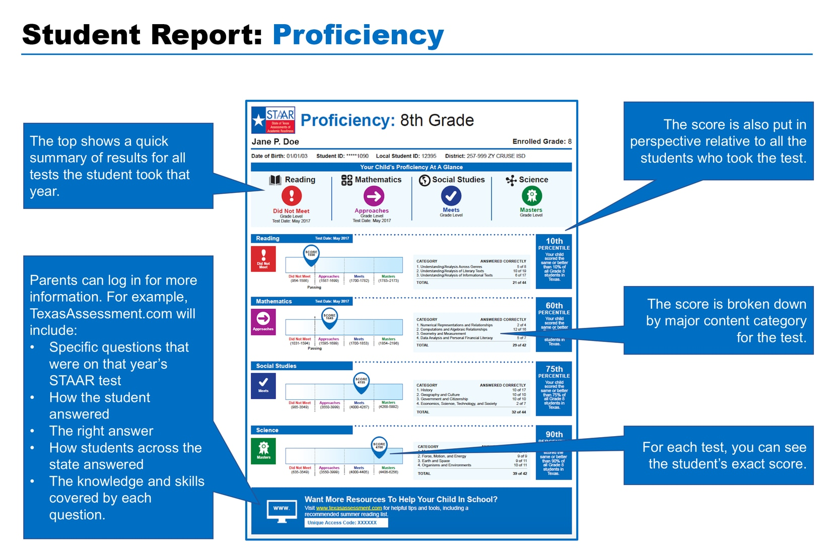 The new STAAR report card.