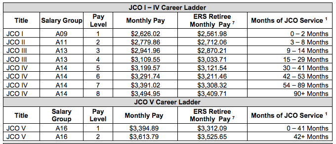 Pay schedule for juvenile correctional officers.