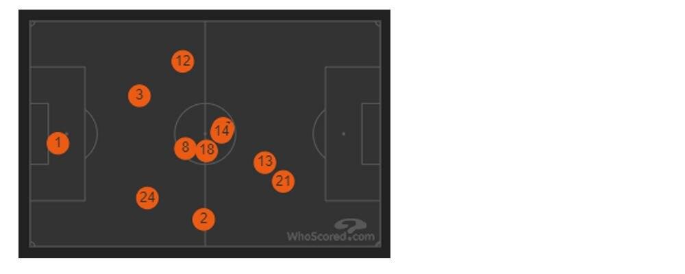 The FC Dallas average position chart vs FC Cincinnati.  Dom Badji is the #14 (8-31-19)