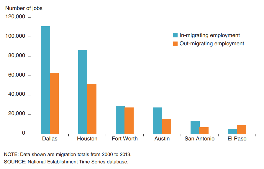 Texas' two biggest metro areas are the main beneficiaries of jobs moving here from out of state.