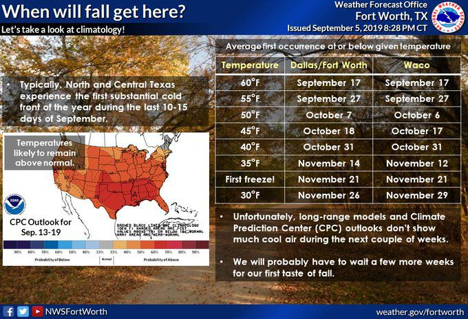 Ready for fall-like weather in Dallas-Fort Worth? Forecasts