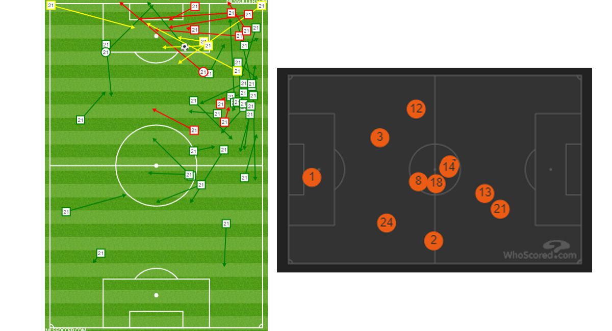 Miacheal Barrios passing and shooting chart vs FCC (left) and the FC Dallas average position chart (right).