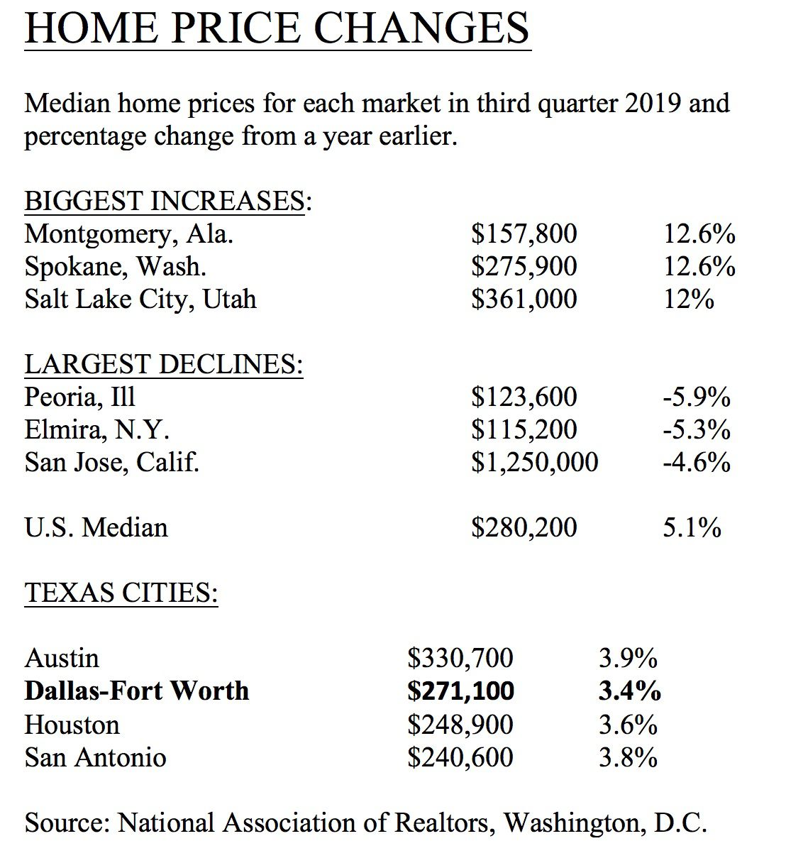 Prices were higher in more than 90% of U. S. markets.