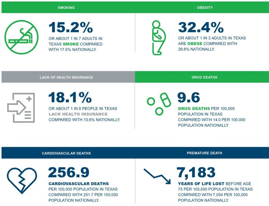 A few of the findings from the 2016 America's Health Rankings report.