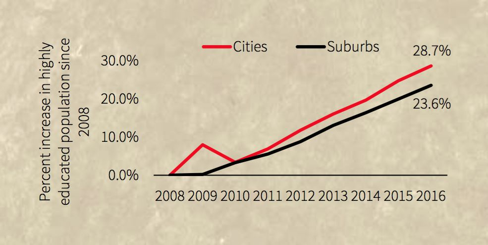 More educated workers are locating in the cities than the suburbs.