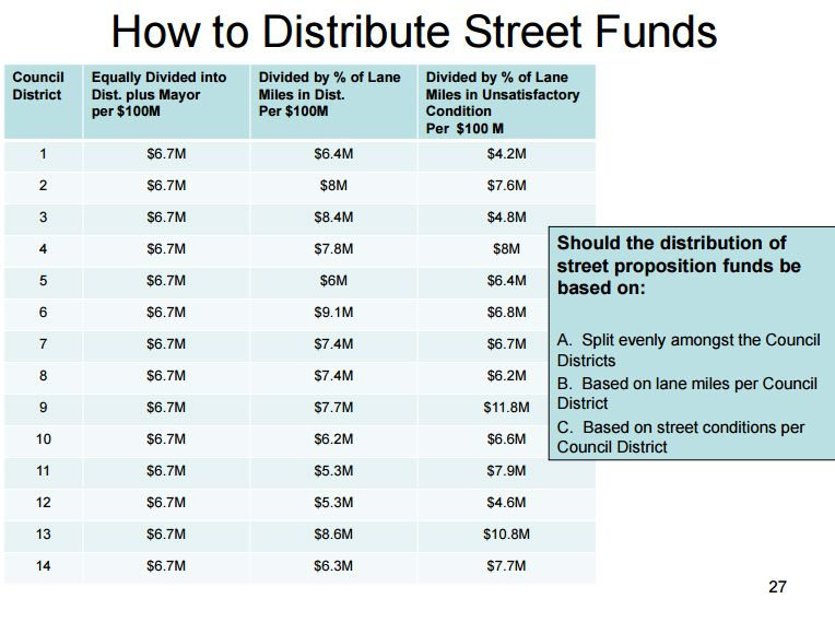How the council could decide to divvy up bond money
