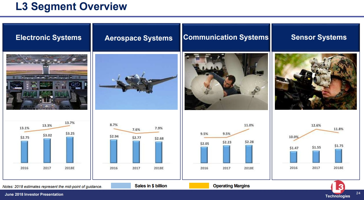 L3 Technologies' June investor presentation included this breakdown of the four major components of its business.