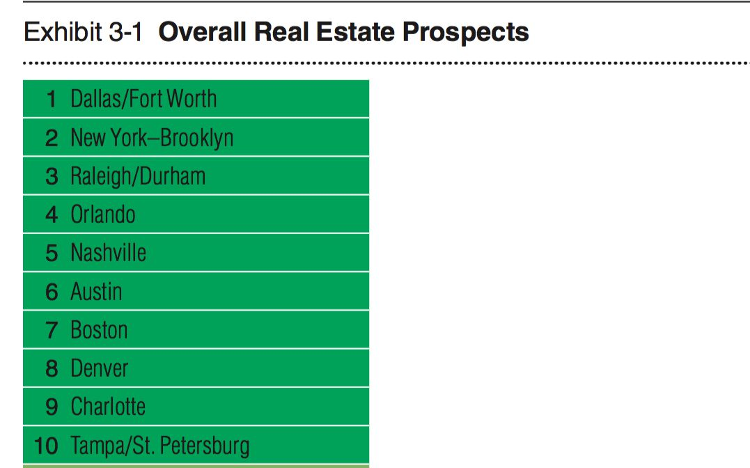 D-FW heads the list of the U.S. cities with the best property market prospects for next year, according to the Emerging Trends in Real Estate report.