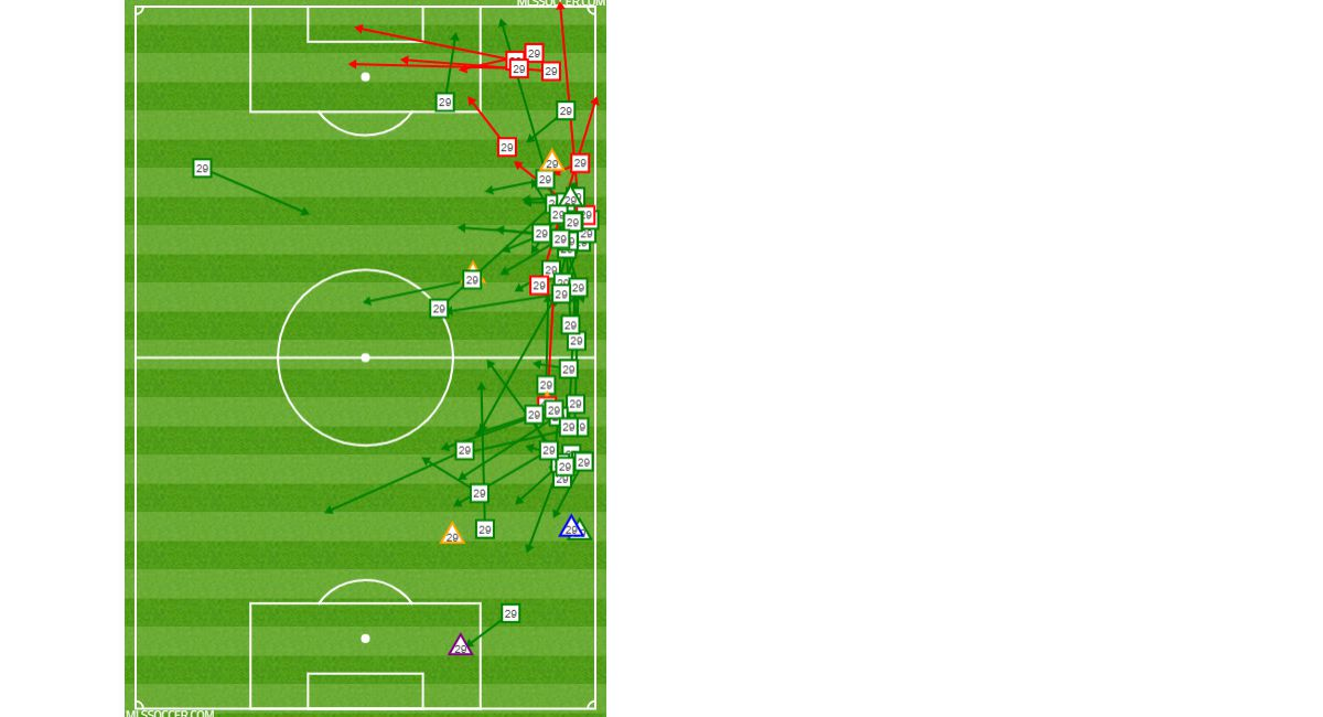 Bryan Reynolds passing and defensive chart against OKC Energy in the 2019 US Open Cup 4th Round. (6-12-19)