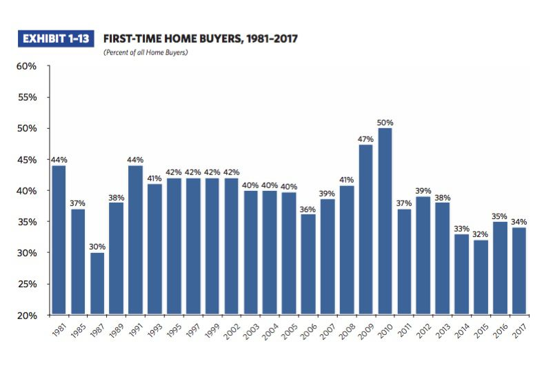 Traditionally first-time home buyers accounted for almost 40 percent of sales.