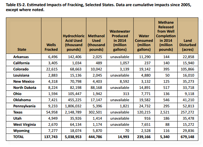 Texas fracking numbers are mind-boggling, but what do they