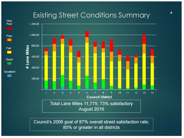 From a council briefing last week that shows street conditions by distric