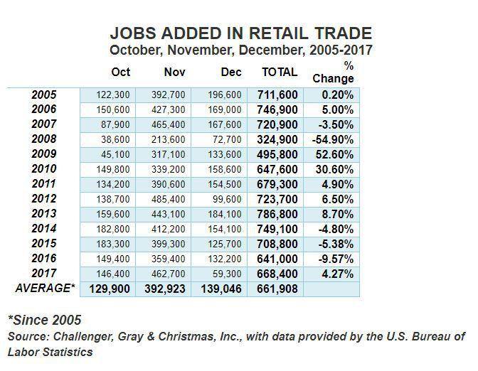 A 55 percent decline in retail seasonal hiring in 2008 illustrates how severe the Great Recession was on the U.S. consumer.