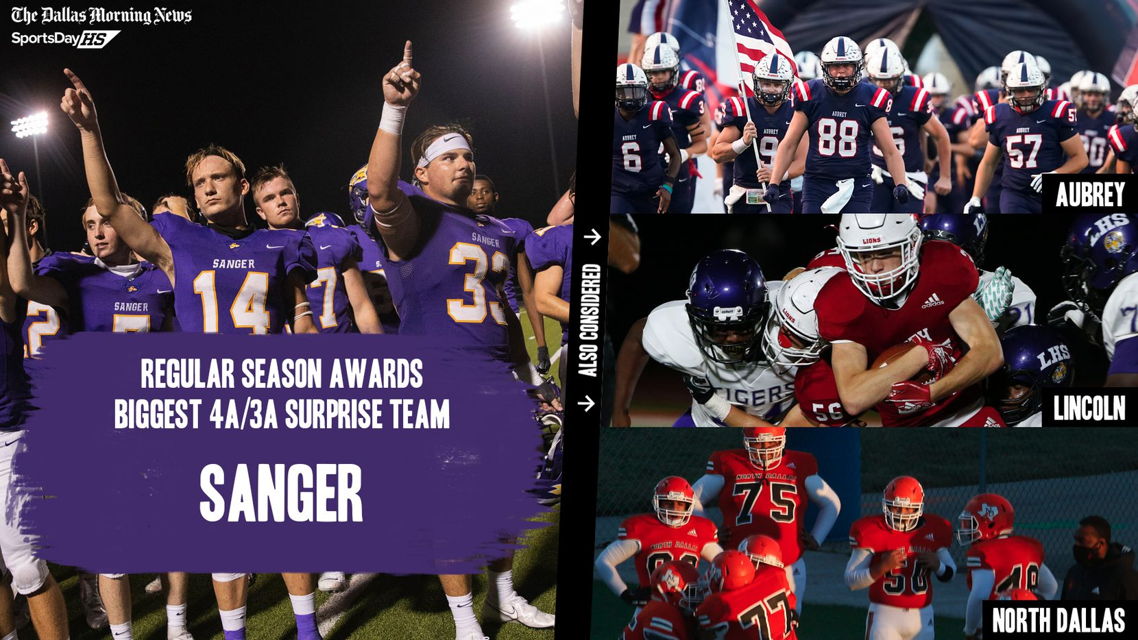The Dallas Morning News' midseason awards for the 2020 football season: the biggest 4A and 3A surprise teams.