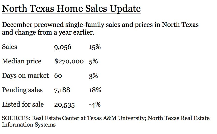 More homes were sold in December than ever before in North Texas for the last month of any year.