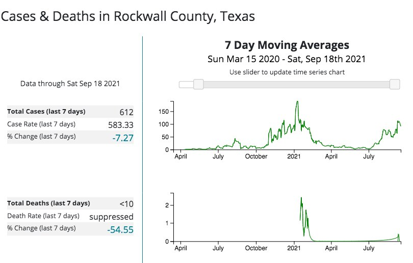 The Centers for Disease Control and Prevention's COVID-19 Integrated County View shows that cases are on the rise in Rockwall County since July 2021.