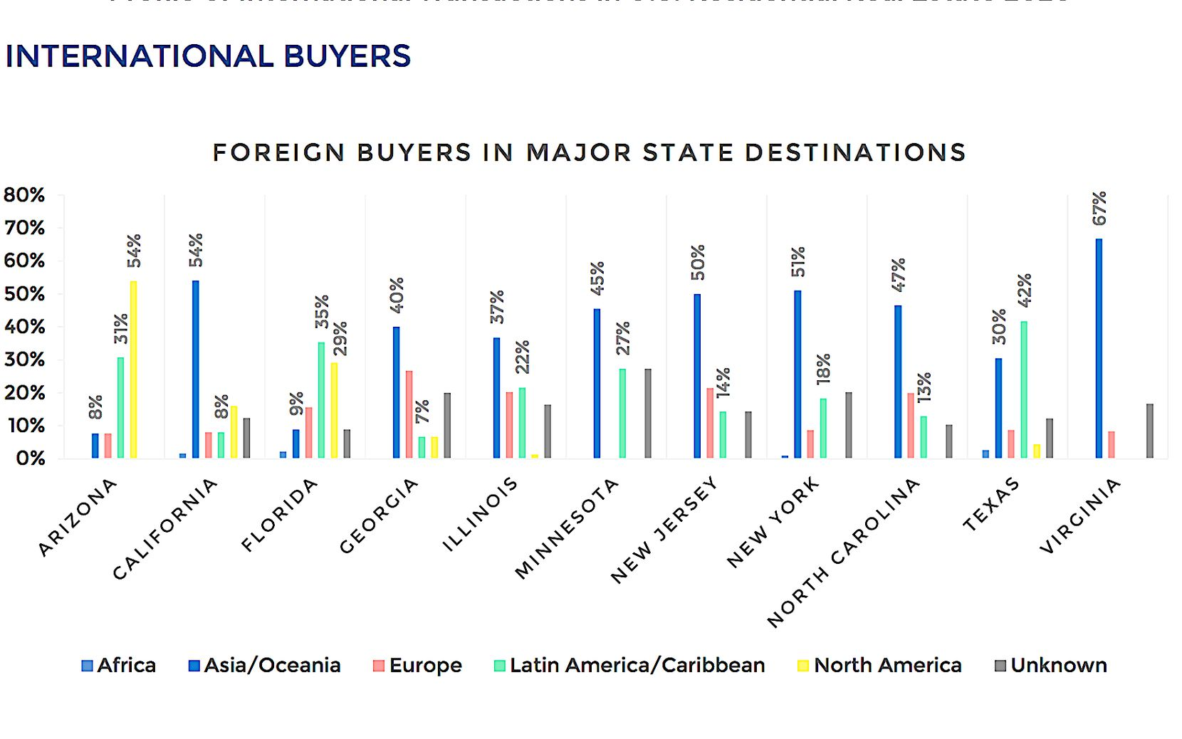 Texas is the third most popular state for offshore homebuyers.