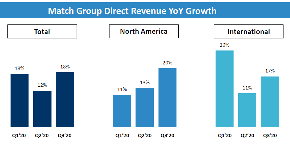 Match Group's year-over-year financial performance.