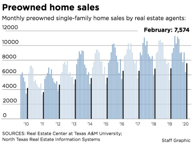 It was the largest February sales total ever in North Texas.