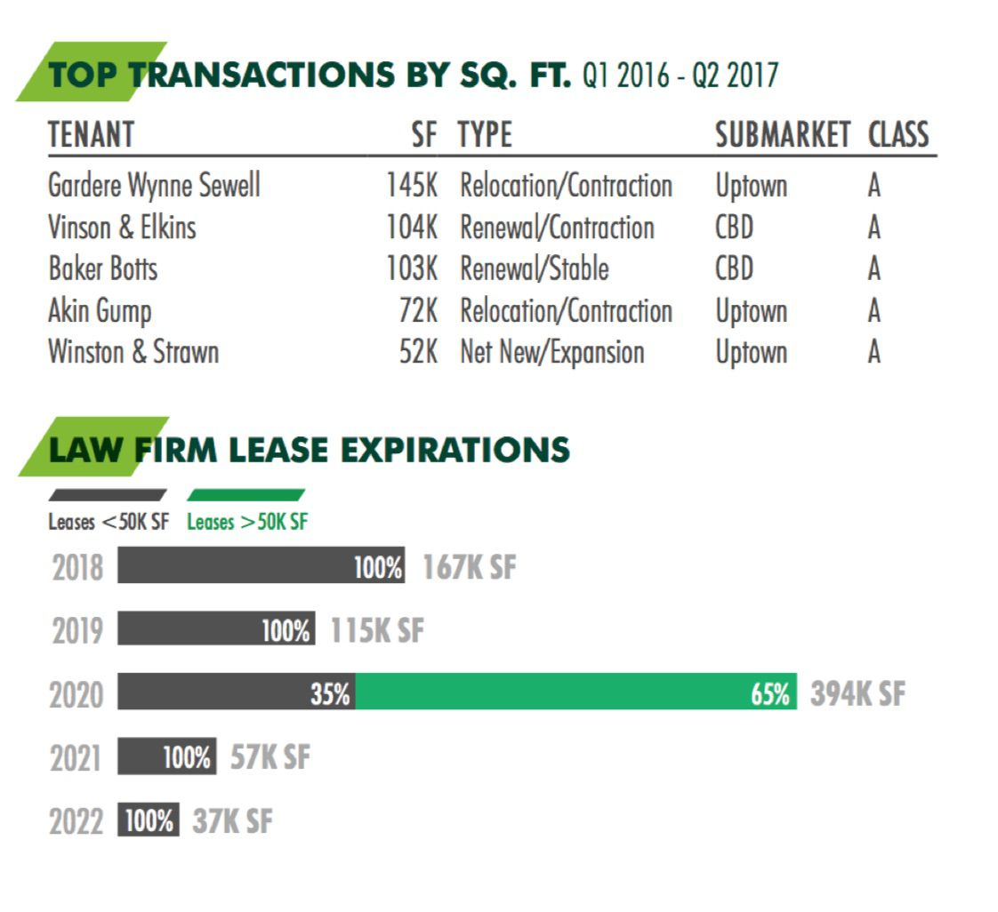More than half of the biggest law firm leases in Dallas in the last year have been in Uptown.