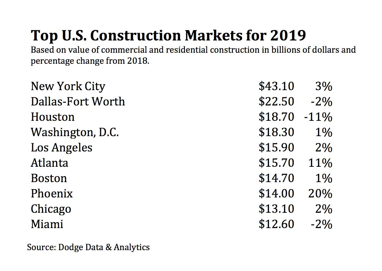 D-FW had more than $22.5 billion in building last year.