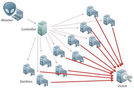 Distributed denial of service attack.