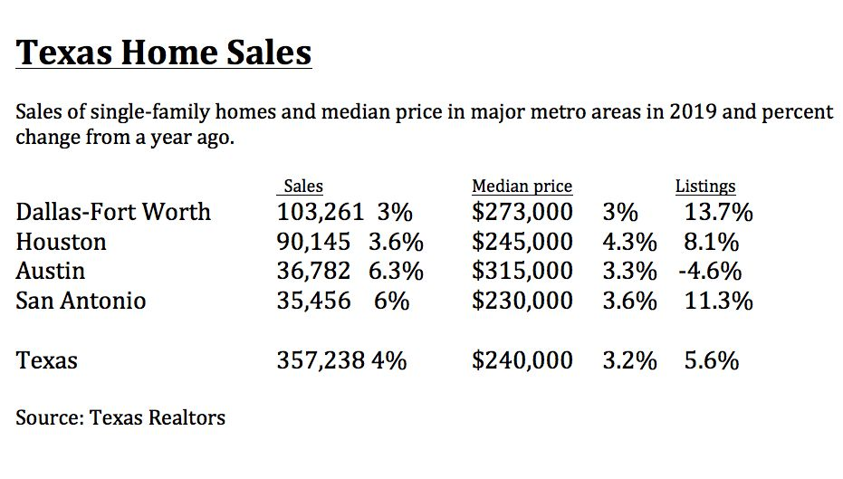 Austin had the highest home prices last year.
