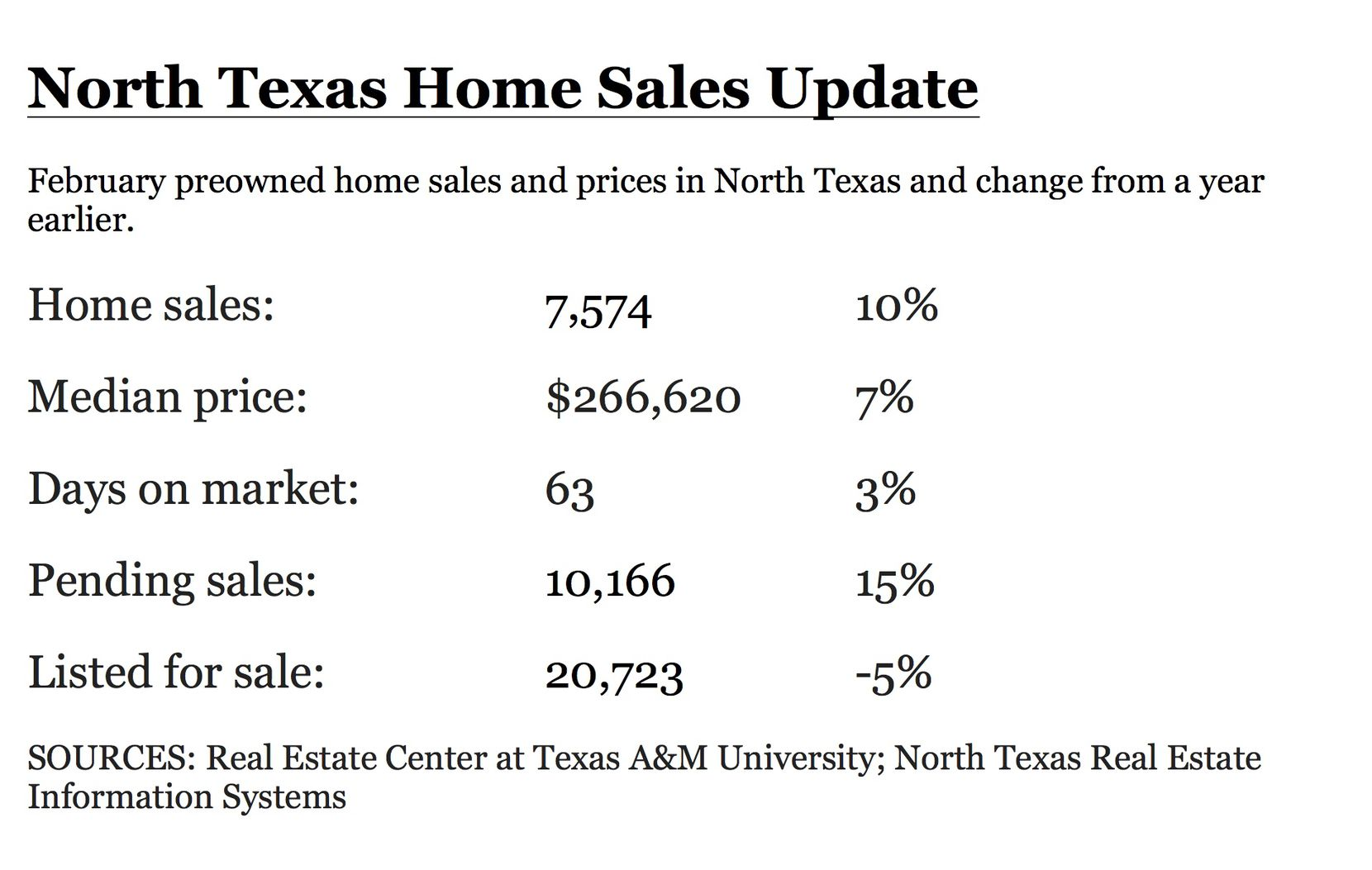Home inventories fell with the strong sales.