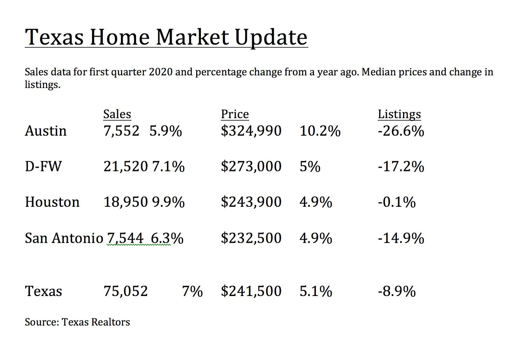 D-FW led the state in first quarter home sales by real estate agents.