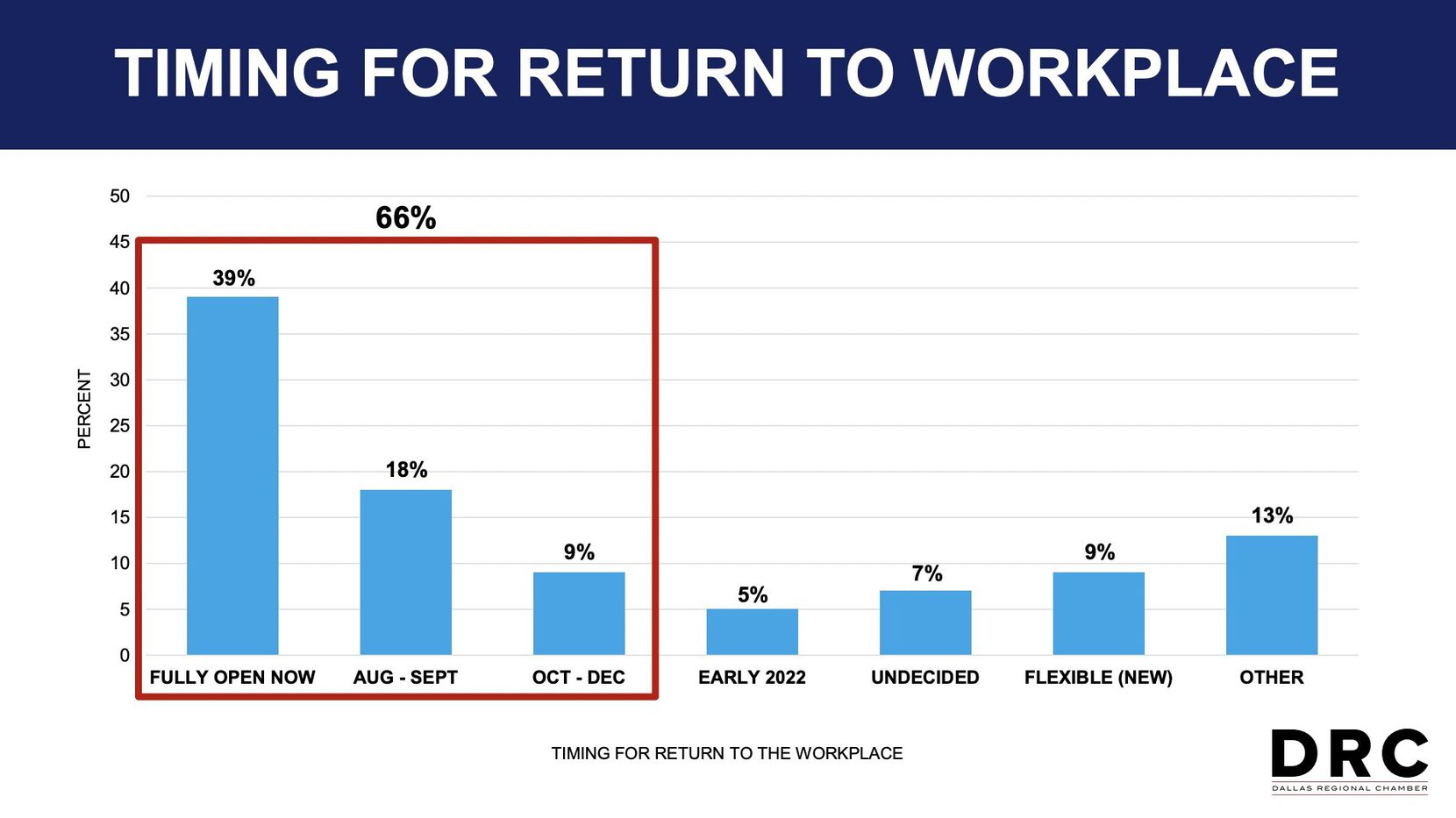 Sixty-six percent of DRC companies are fully back in their offices or plan to be by the end of this year.