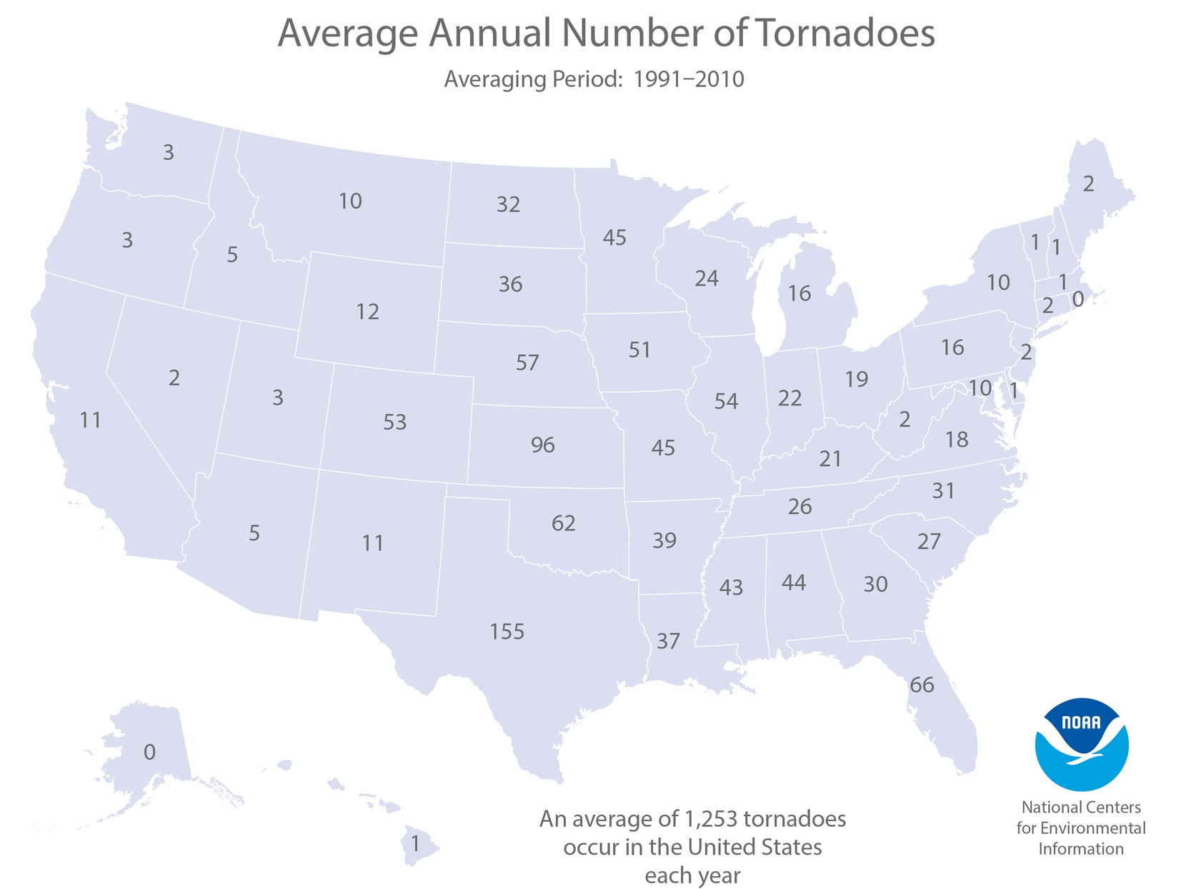 On average, 1,253 tornadoes touch down in the U.S. each year.