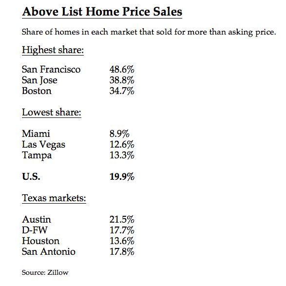 About one in five U.S. homes traded at higher than list price in 2019.