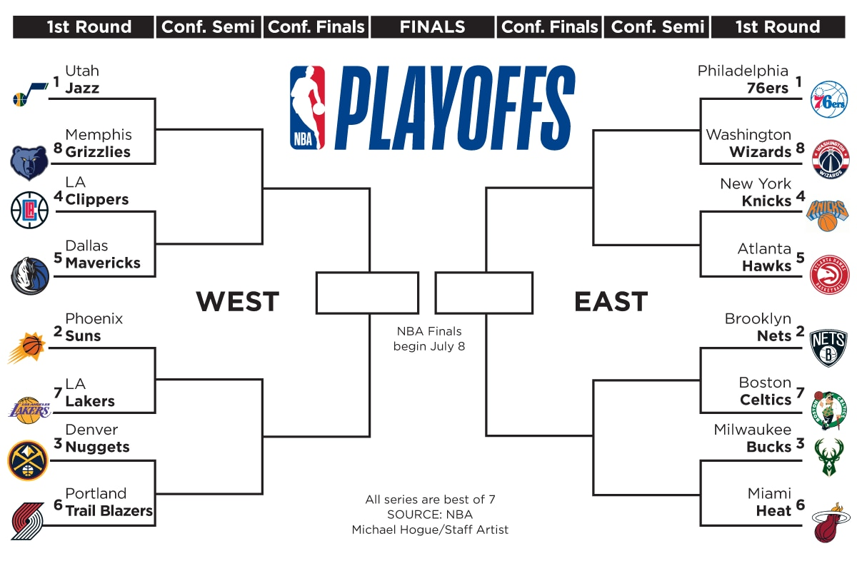 The NBA playoff bracket.