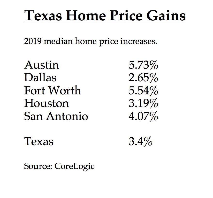 Dallas had the smallest 2019 home price growth among major Texas markets.