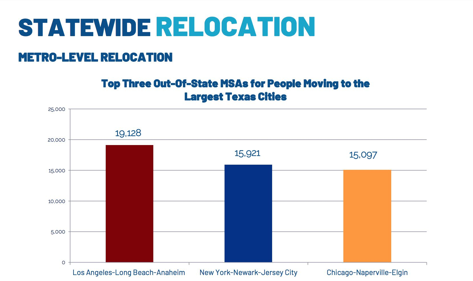 Most of the new Texans were from LA, New York and Chicago.