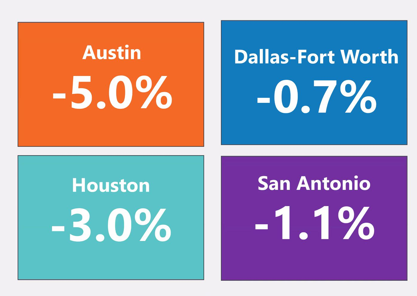 D-FW has had the smallest rent cuts of major Texas markets.