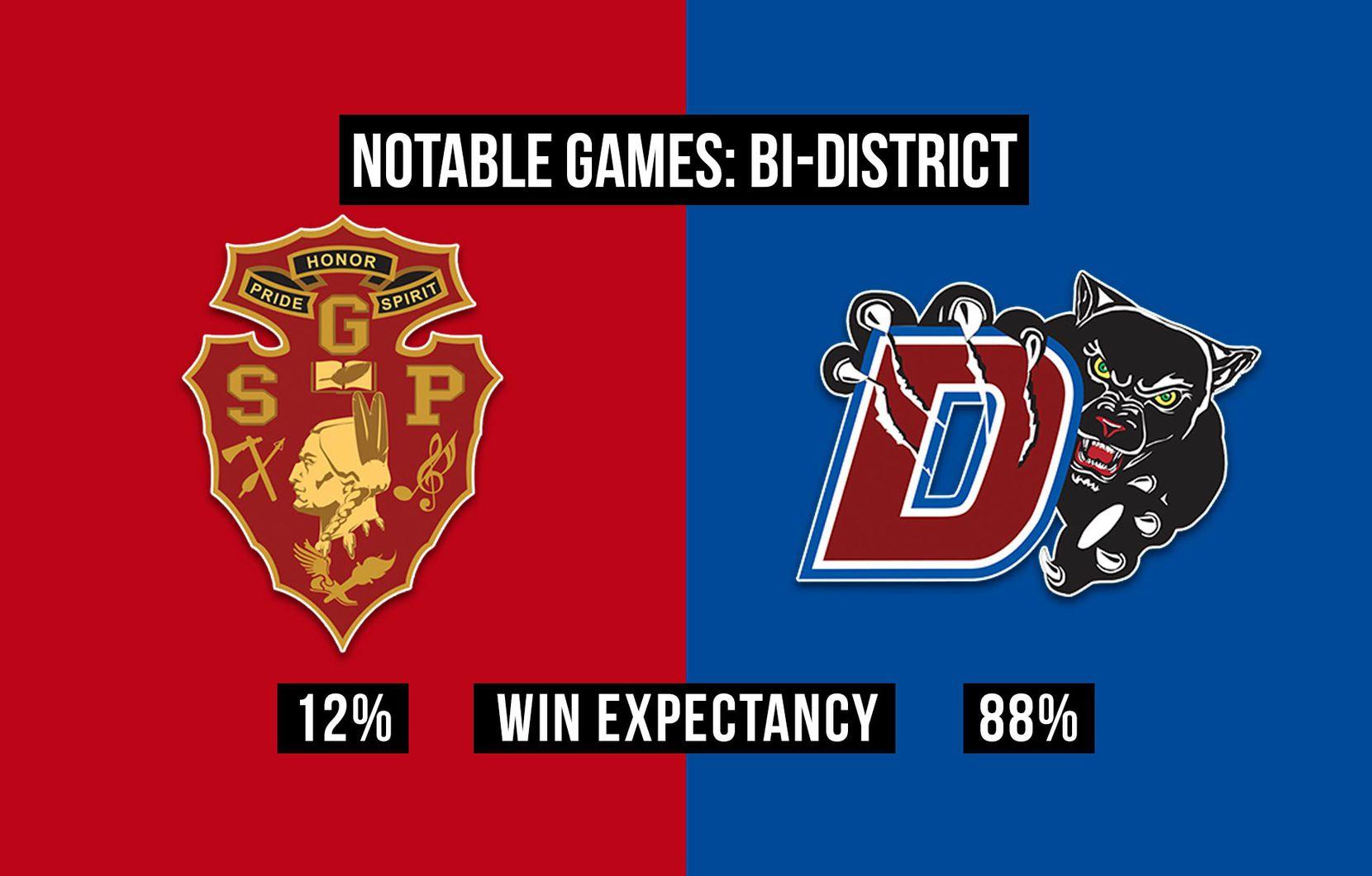 South Grand Prairie vs. Duncanville.